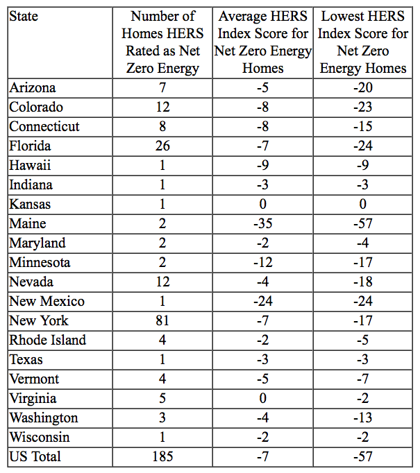 Net Energy by State