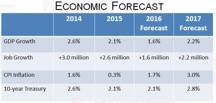 Economic Forecast graph