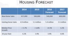 Housing Forecast Graph